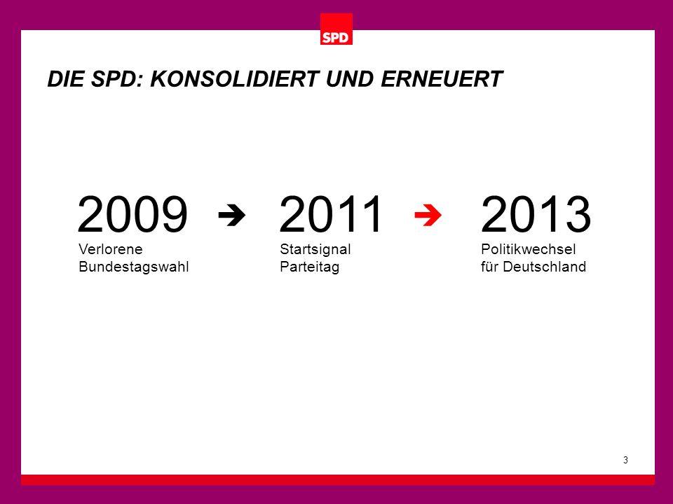200920112013 3 Verlorene Bundestagswahl Startsignal Parteitag Politikwechsel für Deutschland DIE SPD: KONSOLIDIERT UND ERNEUERT