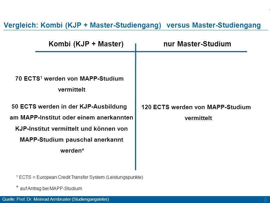 3 Vergleich: Kombi (KJP + Master-Studiengang) versus Master-Studiengang nur Master-StudiumKombi (KJP + Master) 70 ECTS 1 werden von MAPP-Studium vermi