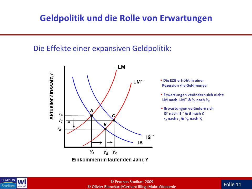 Folie 11 Geldpolitik und die Rolle von Erwartungen Die Effekte einer expansiven Geldpolitik: Einkommen im laufenden Jahr, Y Aktueller Zinssatz, r IS L