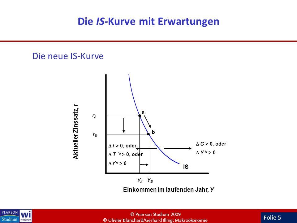 Folie 5 Die IS-Kurve mit Erwartungen Die neue IS-Kurve IS Einkommen im laufenden Jahr, Y Aktueller Zinssatz, r rArA YAYA a G > 0, oder Y´ e > 0 T > 0,