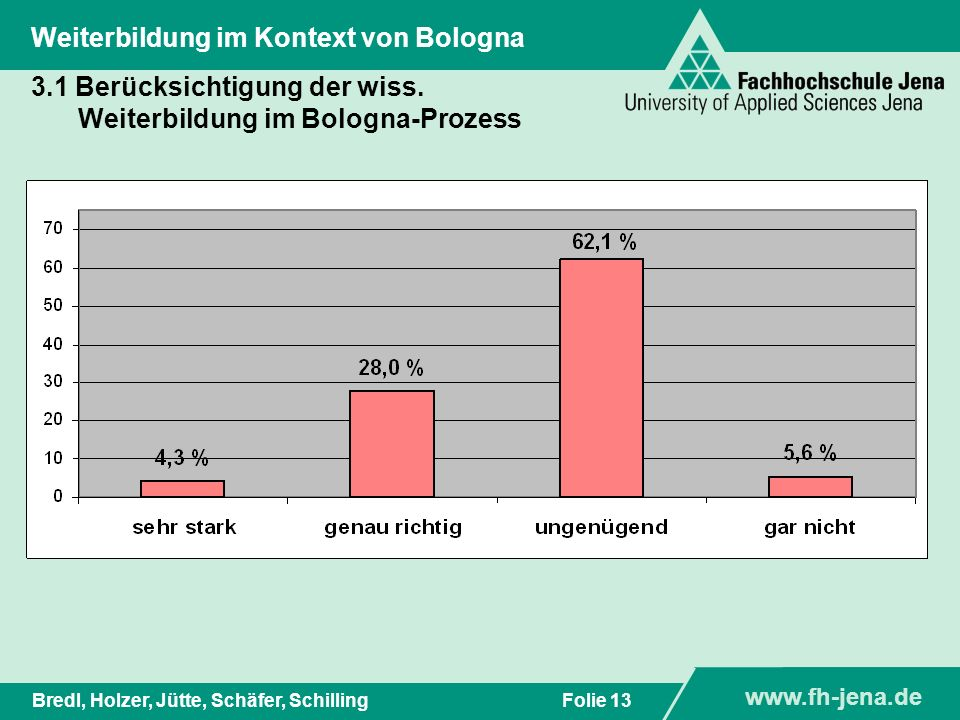 www.fh-jena.de Titel der Präsentation www.fh-jena.de Folie 13Bredl, Holzer, Jütte, Schäfer, Schilling Weiterbildung im Kontext von Bologna 3.1 Berücks