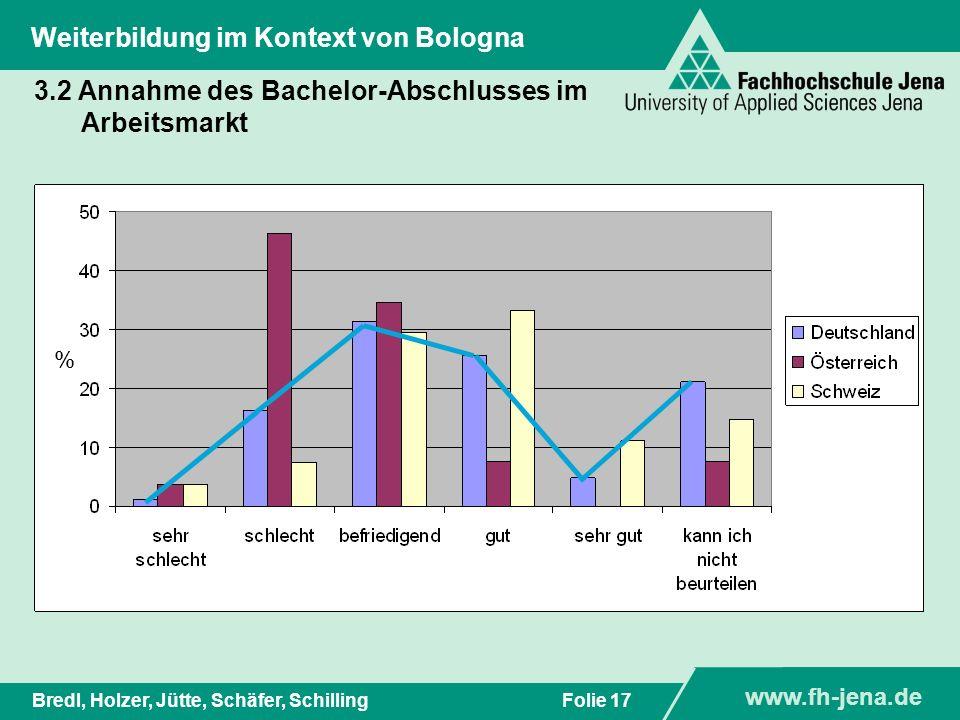 www.fh-jena.de Titel der Präsentation www.fh-jena.de Folie 17Bredl, Holzer, Jütte, Schäfer, Schilling Weiterbildung im Kontext von Bologna 3.2 Annahme