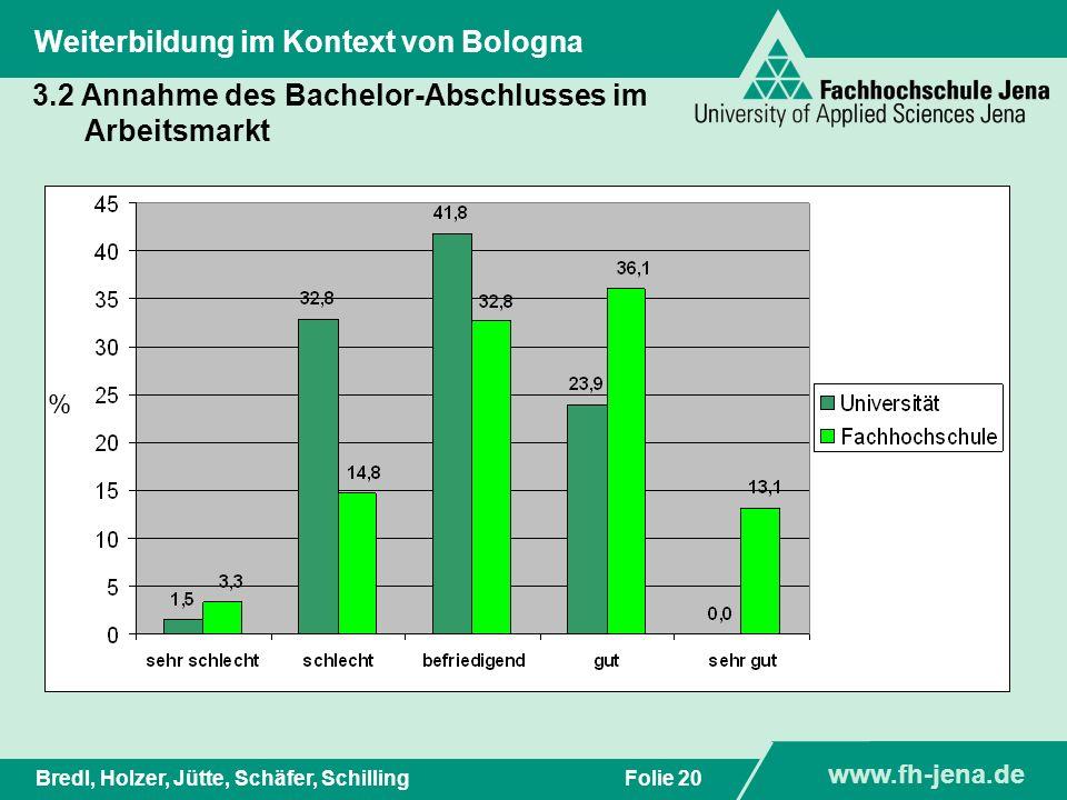 www.fh-jena.de Titel der Präsentation www.fh-jena.de Folie 20Bredl, Holzer, Jütte, Schäfer, Schilling Weiterbildung im Kontext von Bologna 3.2 Annahme