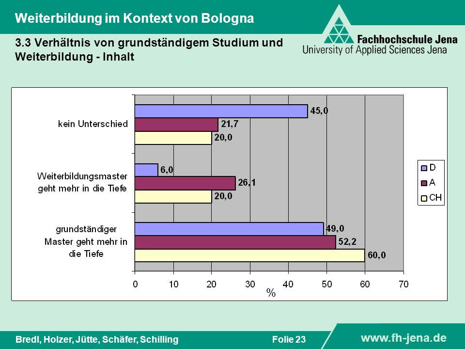 www.fh-jena.de Titel der Präsentation www.fh-jena.de Folie 24Bredl, Holzer, Jütte, Schäfer, Schilling Weiterbildung im Kontext von Bologna 3.3 Verhältnis von grundständigem Studium und Weiterbildung - Teilnahmeerwartung %