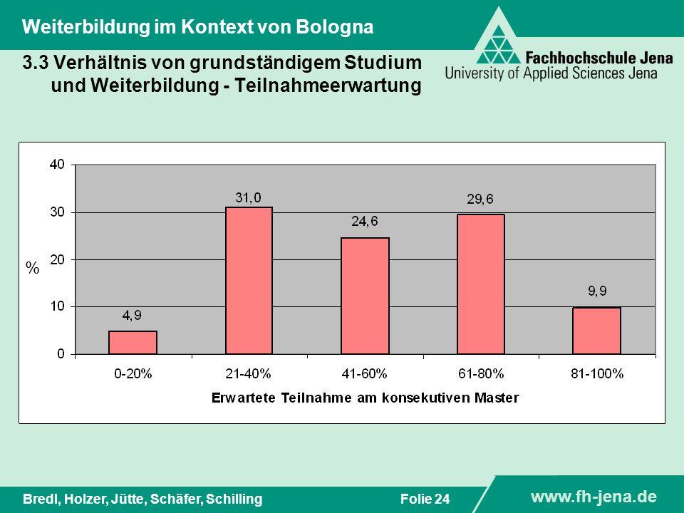 www.fh-jena.de Titel der Präsentation www.fh-jena.de Folie 25Bredl, Holzer, Jütte, Schäfer, Schilling Weiterbildung im Kontext von Bologna 3.3 Verhältnis von grundständigem Studium und Weiterbildung - Teilnahmeerwartung %