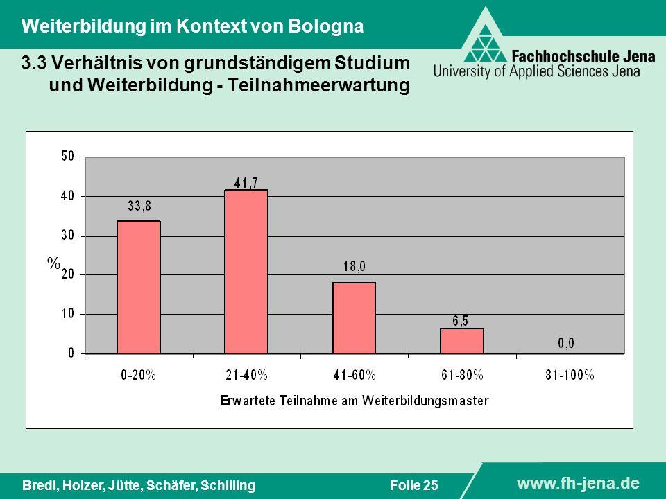 www.fh-jena.de Titel der Präsentation www.fh-jena.de Folie 26Bredl, Holzer, Jütte, Schäfer, Schilling Weiterbildung im Kontext von Bologna 3.3 Verhältnis von grundständigem Studium und Weiterbildung - Weiterbildungsnachfrage %