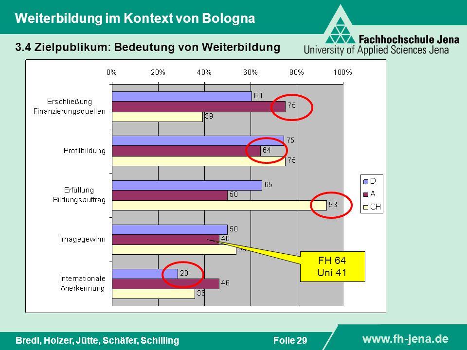 www.fh-jena.de Titel der Präsentation www.fh-jena.de Folie 30Bredl, Holzer, Jütte, Schäfer, Schilling Weiterbildung im Kontext von Bologna 3.4 Zielpublikum: Tendenz - Dauer der Weiterbildungen %