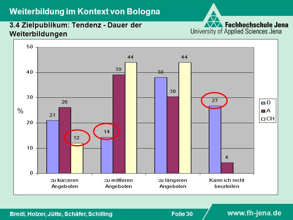 www.fh-jena.de Titel der Präsentation www.fh-jena.de Folie 31Bredl, Holzer, Jütte, Schäfer, Schilling Weiterbildung im Kontext von Bologna D: 13 A: 20 CH: 10 D: 24 A: 18 CH: 31 A: 0 .