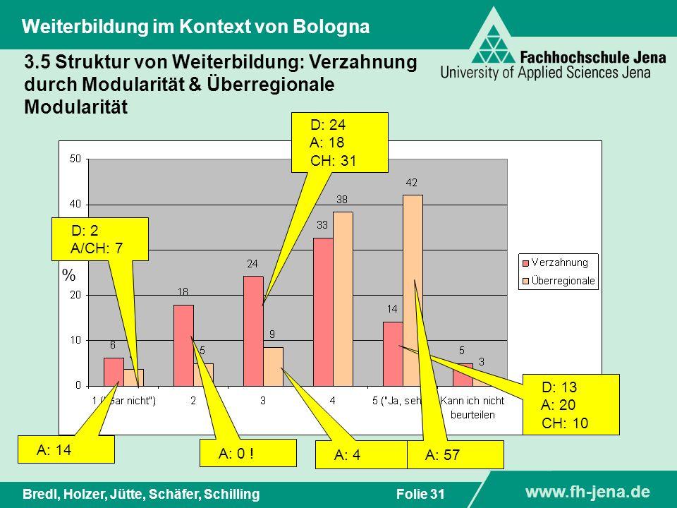 www.fh-jena.de Titel der Präsentation www.fh-jena.de Folie 31Bredl, Holzer, Jütte, Schäfer, Schilling Weiterbildung im Kontext von Bologna D: 13 A: 20