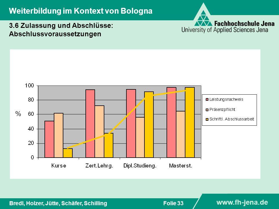 www.fh-jena.de Titel der Präsentation www.fh-jena.de Folie 33Bredl, Holzer, Jütte, Schäfer, Schilling Weiterbildung im Kontext von Bologna % 3.6 Zulas