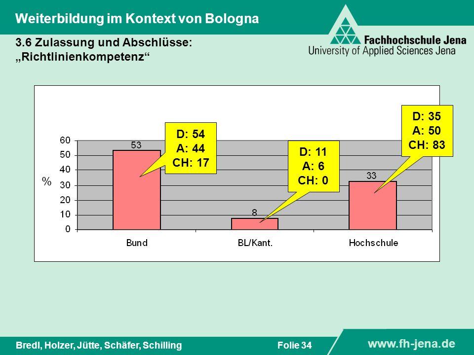 www.fh-jena.de Titel der Präsentation www.fh-jena.de Folie 35Bredl, Holzer, Jütte, Schäfer, Schilling Weiterbildung im Kontext von Bologna 3.6 Zulassung und Abschlüsse: Kriterien für die Einschätzung von Abschlüssen