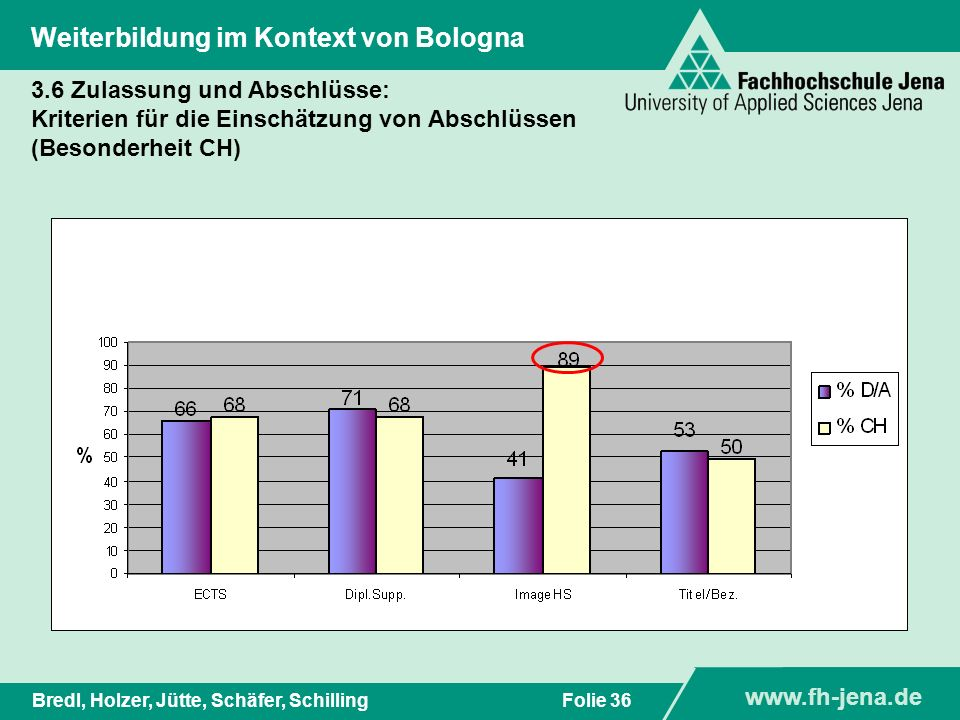 www.fh-jena.de Titel der Präsentation www.fh-jena.de Folie 37Bredl, Holzer, Jütte, Schäfer, Schilling Weiterbildung im Kontext von Bologna 3.7 Qualitätssicherung: Qualitätsunterschiede zwischen WB und grundständigem Studium?