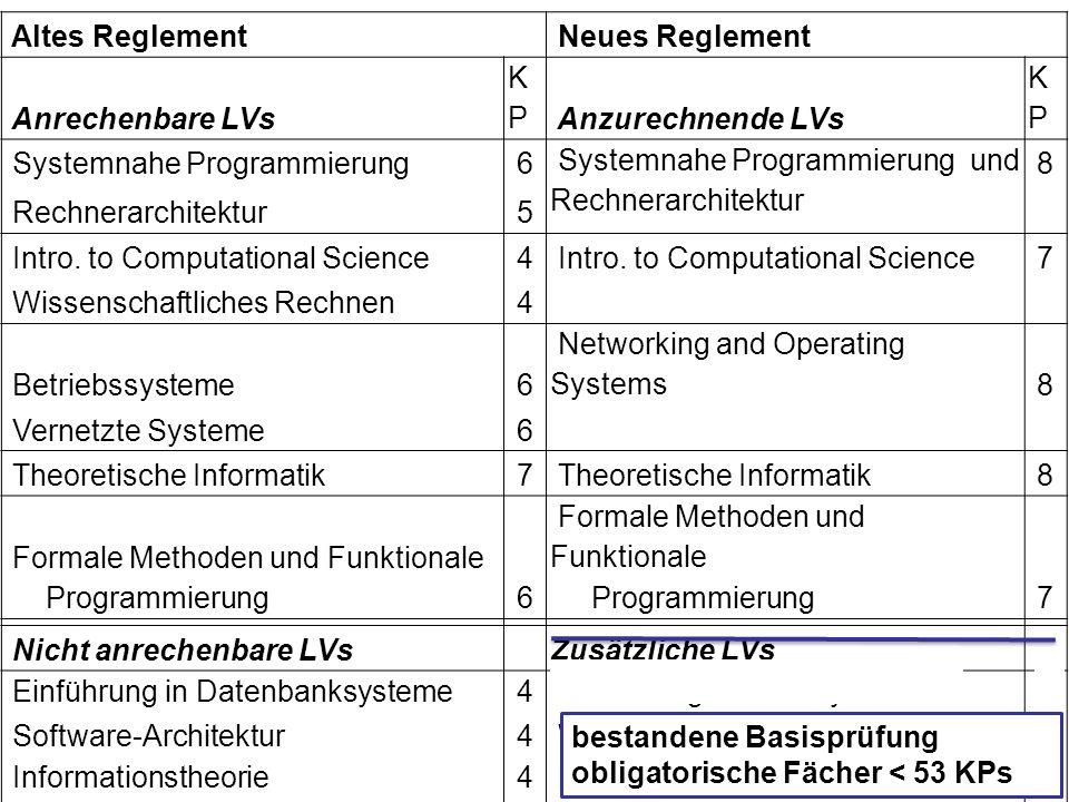 Altes Reglement Neues Reglement Anrechenbare LVs KPKP Anzurechnende LVs KPKP Systemnahe Programmierung6 Systemnahe Programmierung und Rechnerarchitekt