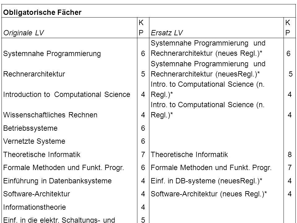 Obligatorische Fächer Originale LV KPKPErsatz LV KPKP Systemnahe Programmierung6 Systemnahe Programmierung und Rechnerarchitektur (neues Regl.)* 6 Rec