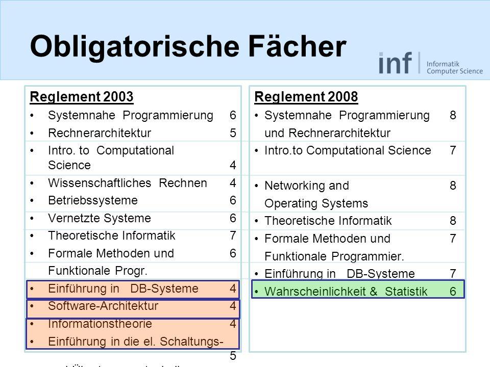 Obligatorische Fächer Reglement 2003 Systemnahe Programmierung 6 Rechnerarchitektur5 Intro. to Computational Science4 Wissenschaftliches Rechnen4 Betr
