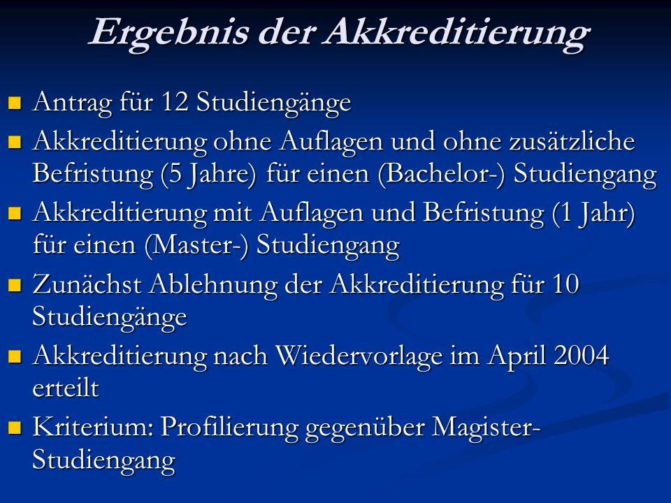 Ergebnis der Akkreditierung Antrag für 12 Studiengänge Antrag für 12 Studiengänge Akkreditierung ohne Auflagen und ohne zusätzliche Befristung (5 Jahre) für einen (Bachelor-) Studiengang Akkreditierung ohne Auflagen und ohne zusätzliche Befristung (5 Jahre) für einen (Bachelor-) Studiengang Akkreditierung mit Auflagen und Befristung (1 Jahr) für einen (Master-) Studiengang Akkreditierung mit Auflagen und Befristung (1 Jahr) für einen (Master-) Studiengang Zunächst Ablehnung der Akkreditierung für 10 Studiengänge Zunächst Ablehnung der Akkreditierung für 10 Studiengänge Akkreditierung nach Wiedervorlage im April 2004 erteilt Akkreditierung nach Wiedervorlage im April 2004 erteilt Kriterium: Profilierung gegenüber Magister- Studiengang Kriterium: Profilierung gegenüber Magister- Studiengang