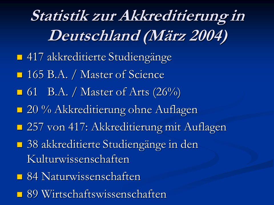 Statistik zur Akkreditierung in Deutschland (März 2004) 417 akkreditierte Studiengänge 417 akkreditierte Studiengänge 165 B.A.