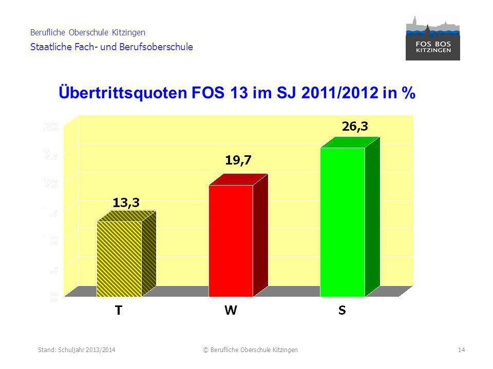 Stand: Schuljahr 2013/2014© Berufliche Oberschule Kitzingen Berufliche Oberschule Kitzingen Staatliche Fach- und Berufsoberschule 15 ca.