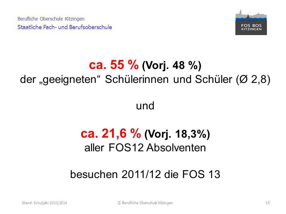 Stand: Schuljahr 2013/2014© Berufliche Oberschule Kitzingen Berufliche Oberschule Kitzingen Staatliche Fach- und Berufsoberschule 16 Übertrittsquoten BOS 13 im SJ 2011/2012 in %