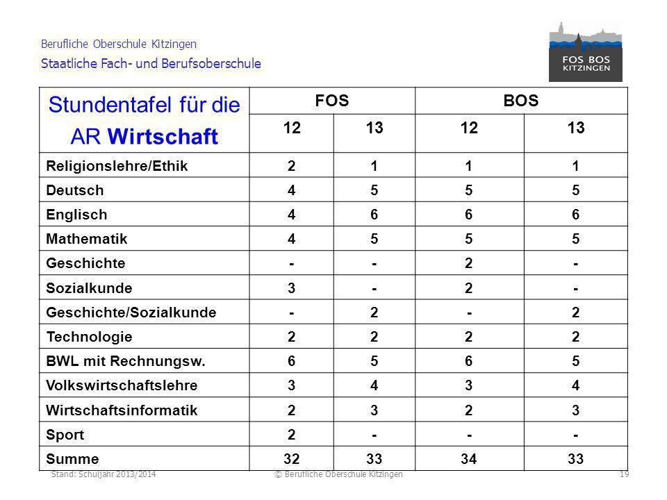 Stand: Schuljahr 2013/2014© Berufliche Oberschule Kitzingen Berufliche Oberschule Kitzingen Staatliche Fach- und Berufsoberschule Unterricht (versetzungserheblich) in der zweiten Fremd- sprache an einer allgemeinb.