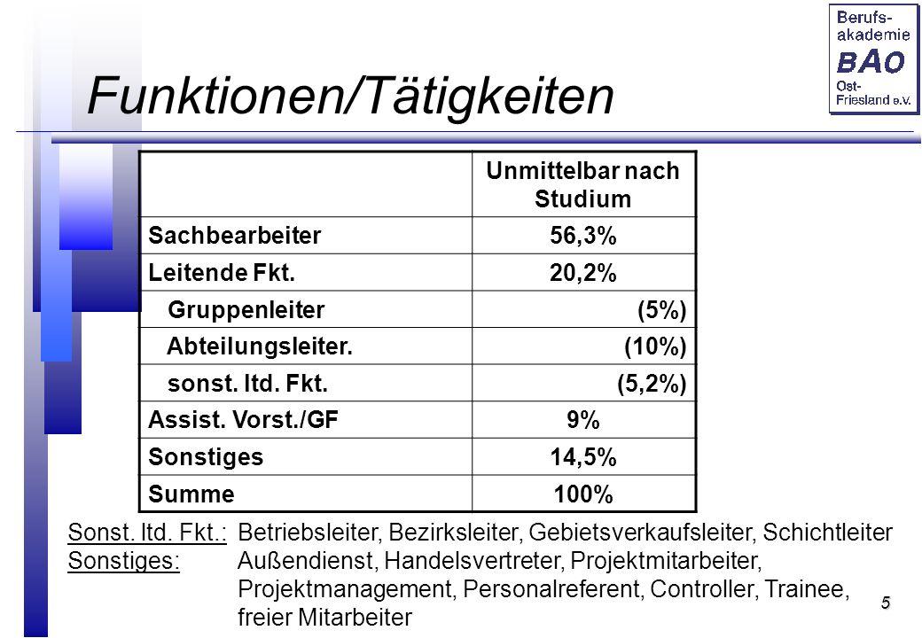 5 Funktionen/Tätigkeiten Unmittelbar nach Studium Sachbearbeiter56,3% Leitende Fkt.20,2% Gruppenleiter(5%) Abteilungsleiter.(10%) sonst.