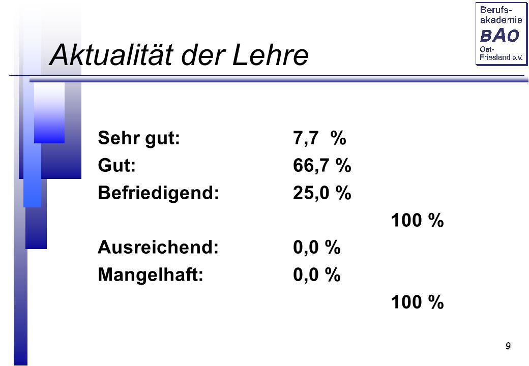 9 Aktualität der Lehre Sehr gut:7,7 % Gut:66,7 % Befriedigend:25,0 % 100 % Ausreichend:0,0 % Mangelhaft:0,0 % 100 %