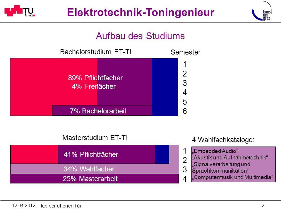 Elektrotechnik-Toningenieur Fachbereiche des Studiums 1 2 3 4 5 6 Mathematik & Physik Elektrotechnik GL Musikalische GL Akustik & Audiotechnik Studio- & Aufnahmet.
