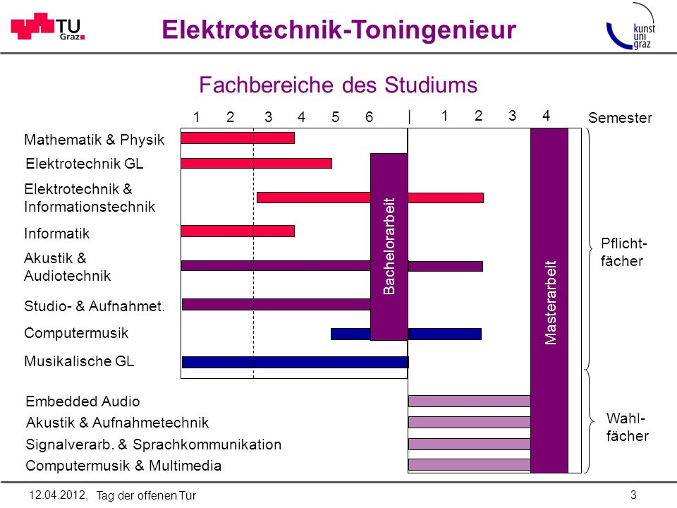 Elektrotechnik-Toningenieur Fachbereiche des Studiums 1 2 3 4 5 6 Mathematik & Physik Elektrotechnik GL Musikalische GL Akustik & Audiotechnik Studio-