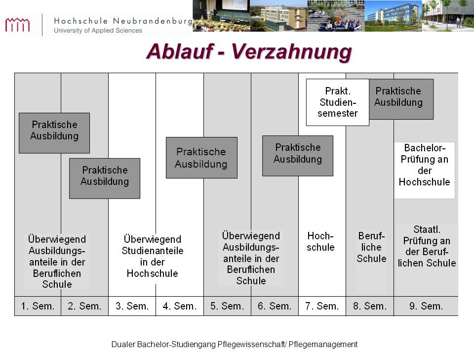 Dualer Bachelor-Studiengang Pflegewissenschaft/ Pflegemanagement Ablauf - Verzahnung Praktische Ausbildung