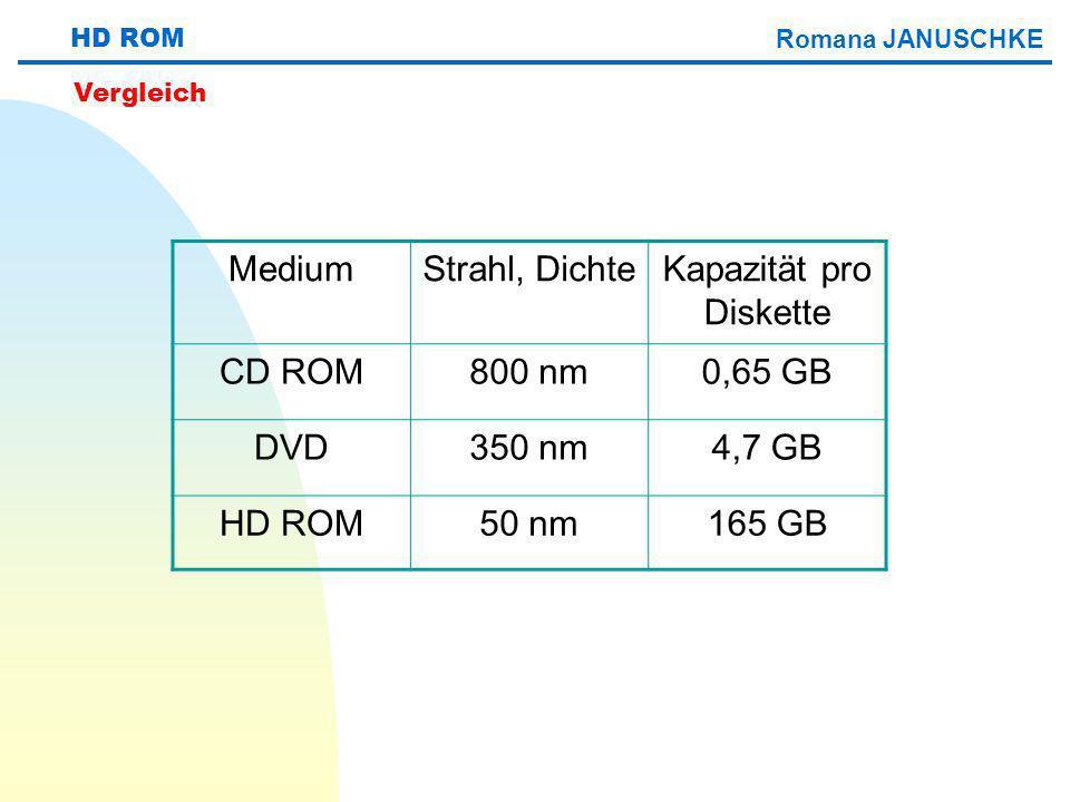 HD ROM MediumStrahl, DichteKapazität pro Diskette CD ROM800 nm0,65 GB DVD350 nm4,7 GB HD ROM50 nm165 GB Vergleich Romana JANUSCHKE