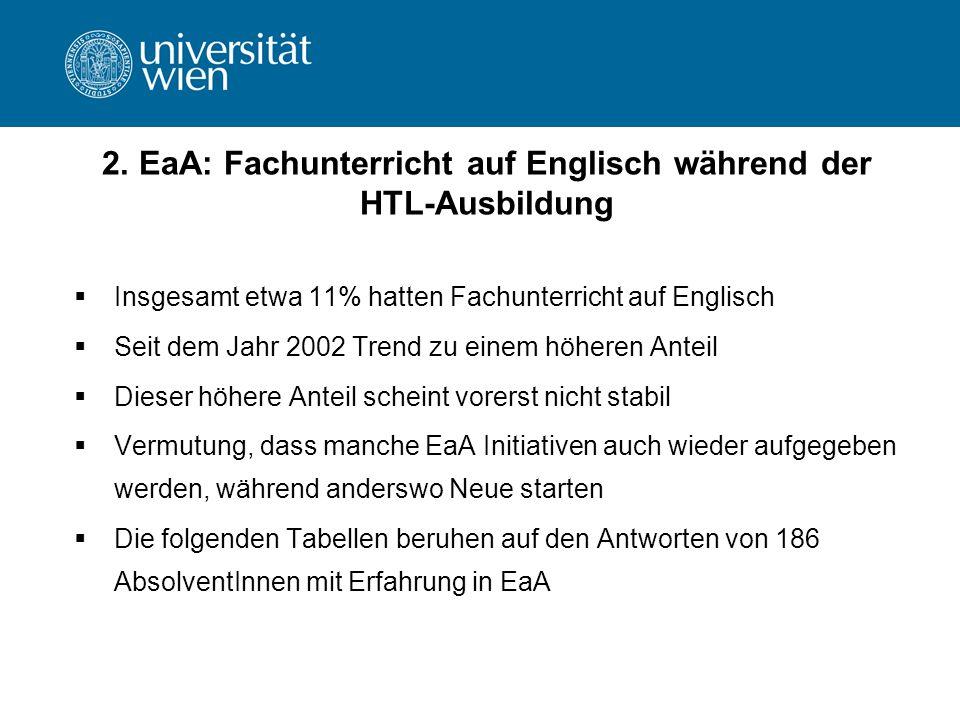 2. EaA: Fachunterricht auf Englisch während der HTL-Ausbildung Insgesamt etwa 11% hatten Fachunterricht auf Englisch Seit dem Jahr 2002 Trend zu einem