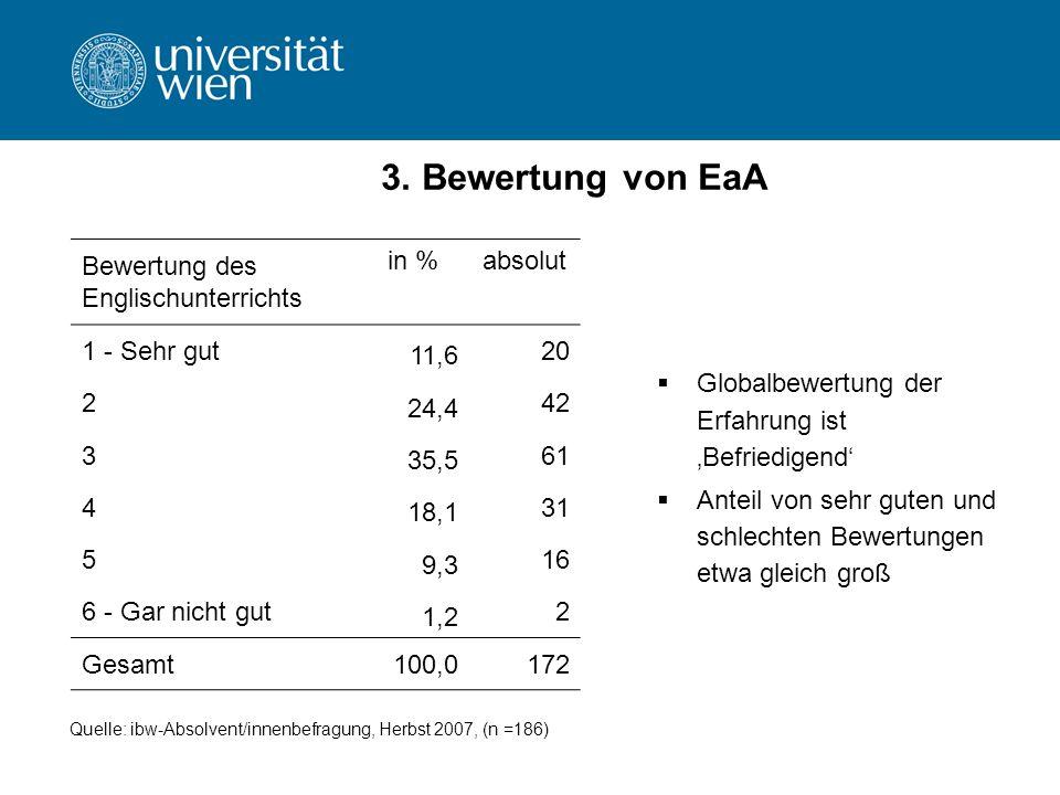 3. Bewertung von EaA Bewertung des Englischunterrichts in %absolut 1 - Sehr gut 11,6 20 2 24,4 42 3 35,5 61 4 18,1 31 5 9,3 16 6 - Gar nicht gut 1,2 2