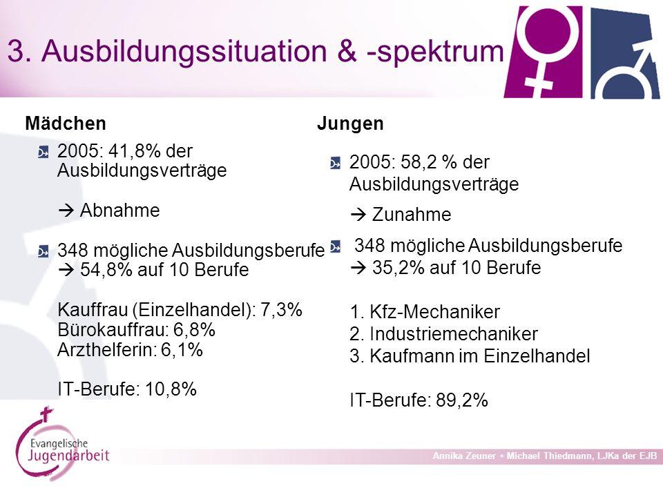Annika Zeuner + Michael Thiedmann, LJKa der EJB 3.
