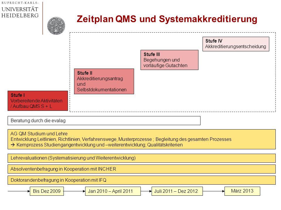 AG QM Studium und Lehre Entwicklung Leitlinien, Richtlinien, Verfahrenswege, Musterprozesse ; Begleitung des gesamten Prozesses Kernprozess Studiengan