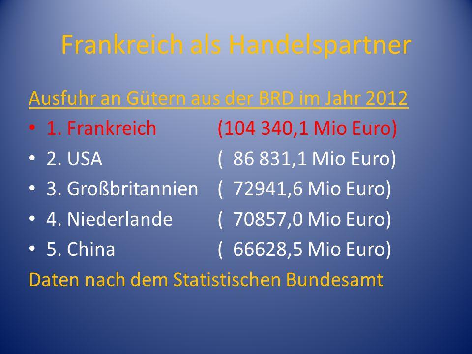 Frankreich als Handelspartner Ausfuhr an Gütern aus der BRD im Jahr 2012 1. Frankreich (104 340,1 Mio Euro) 2. USA ( 86 831,1 Mio Euro) 3. Großbritann