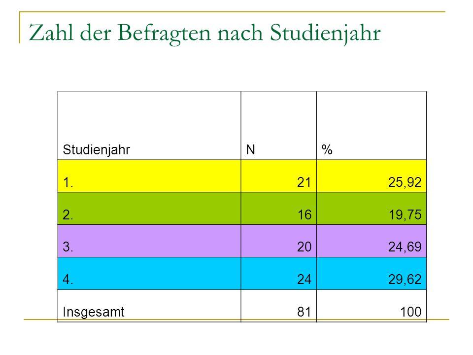 Zahl der Befragten nach Studienjahr StudienjahrN% 1.2125,92 2.1619,75 3.2024,69 4.2429,62 Insgesamt81100