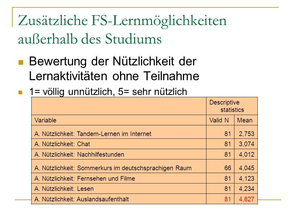 Zusätzliche FS-Lernmöglichkeiten außerhalb des Studiums Bewertung der Nützlichkeit der Lernaktivitäten ohne Teilnahme 1= völlig unnützlich, 5= sehr nützlich Descriptive statistics VariableValid NMean A.