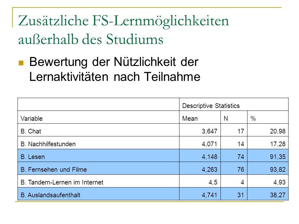 Zusätzliche FS-Lernmöglichkeiten außerhalb des Studiums Bewertung der Nützlichkeit der Lernaktivitäten nach Teilnahme Descriptive Statistics VariableMeanN% B.