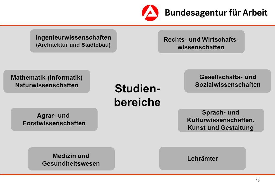 16 Studien- bereiche Ingenieurwissenschaften (Architektur und Städtebau) Rechts- und Wirtschafts- wissenschaften Sprach- und Kulturwissenschaften, Kun