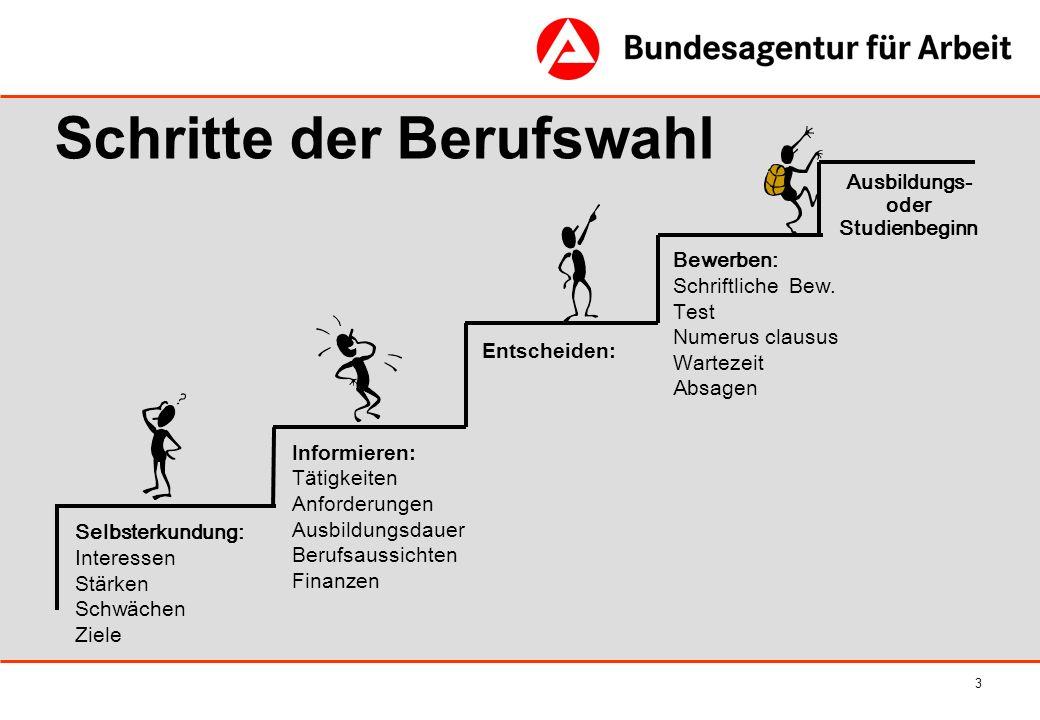 4 Wege nach der Hochschulreife Abitur Fachhochschule Bachelor Master (Diplom (FH)) Duales Studium Sonderausbildungen z.T.