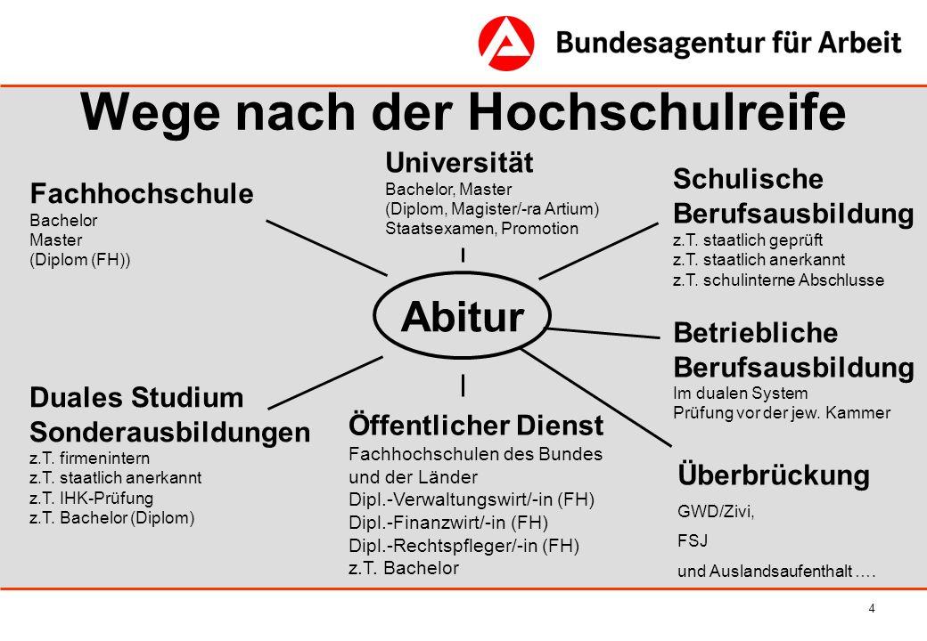 4 Wege nach der Hochschulreife Abitur Fachhochschule Bachelor Master (Diplom (FH)) Duales Studium Sonderausbildungen z.T. firmenintern z.T. staatlich