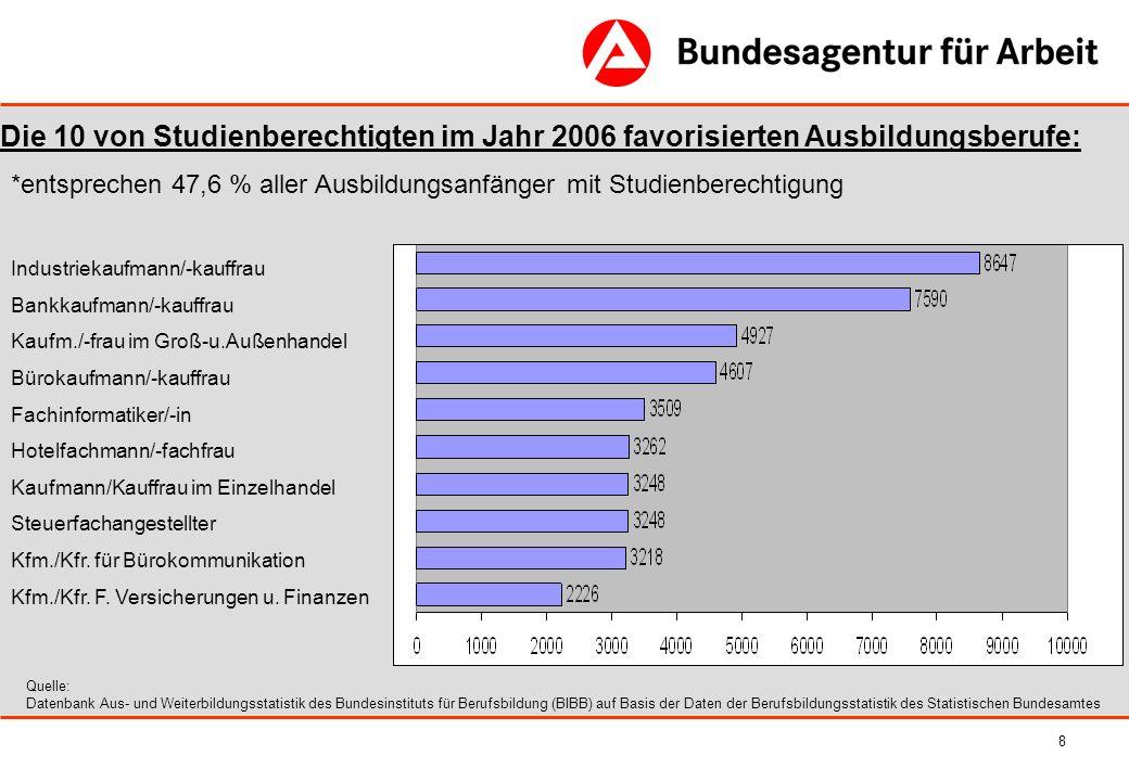 8 Quelle: Datenbank Aus- und Weiterbildungsstatistik des Bundesinstituts für Berufsbildung (BIBB) auf Basis der Daten der Berufsbildungsstatistik des
