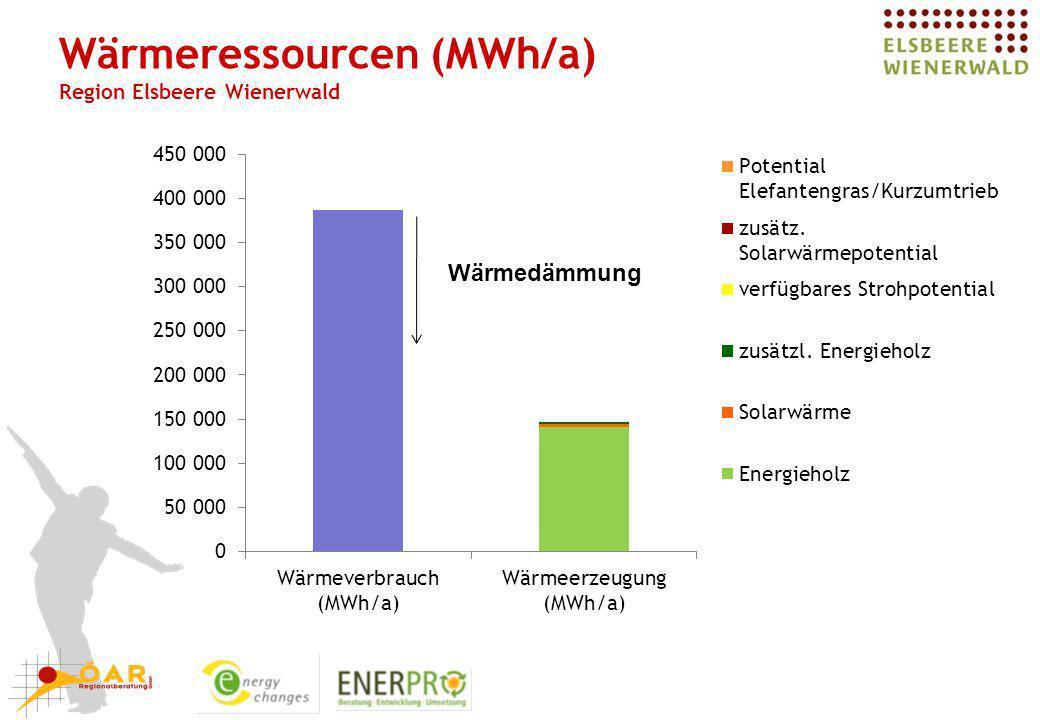 Wärme-Eigenversorgung 1.Energieeffizienz Reduktion des Wärmeverbrauches um 1/3 2.Steigerung der Holznutzung Steigerung der Nutzungsintensität des Waldes auf 80% 3.Energetische Verwertung von Stroh 4.Anbau von Energieplfanzen (Miscanthus) Auf 20% der verfügbaren Energiefläche = 1.700 ha