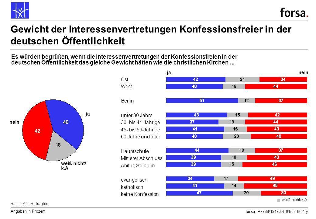 forsa. P7788/19470.4 01/08 Mü/Ty Gewicht der Interessenvertretungen Konfessionsfreier in der deutschen Öffentlichkeit Angaben in Prozent Basis: Alle B