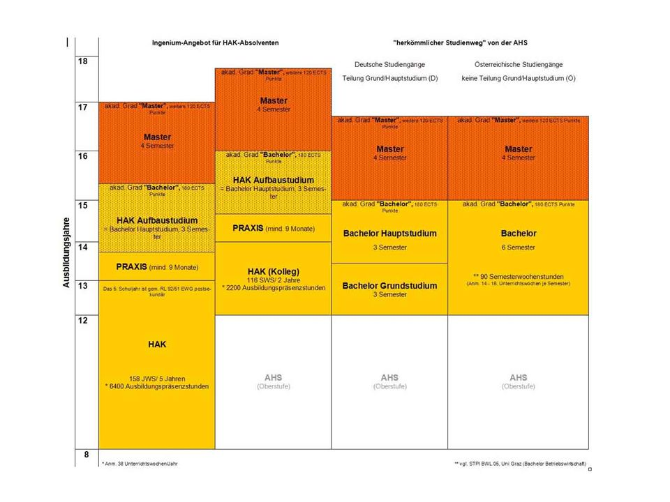 Kosten: Monatliche Gebühr in Höhe von 350,-- Semestergebühr in Höhe von 270,-- Inkludiert sind: Vorträge/ Lehrveranstaltungen Lehrveranstaltungsunterlagen Prüfungsgebühren (Erst- und Wiederholungsantritte) Betreuung der akademischen Arbeiten etwaige Online-Konferenzgebühren Ingenium Service – Beratung - Gesamtkoordination [STUDIENANGEBOT] [AUSBILDUNG IN Ö] [INGENIUM & STUDIENZENTRUM WEIZ] [ZIEL] [UNTERSTÜTZUNG v.