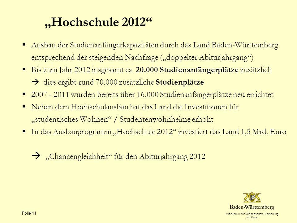 Folie 14 Hochschule 2012 Ausbau der Studienanfängerkapazitäten durch das Land Baden-Württemberg entsprechend der steigenden Nachfrage (doppelter Abiturjahrgang) Bis zum Jahr 2012 insgesamt ca.