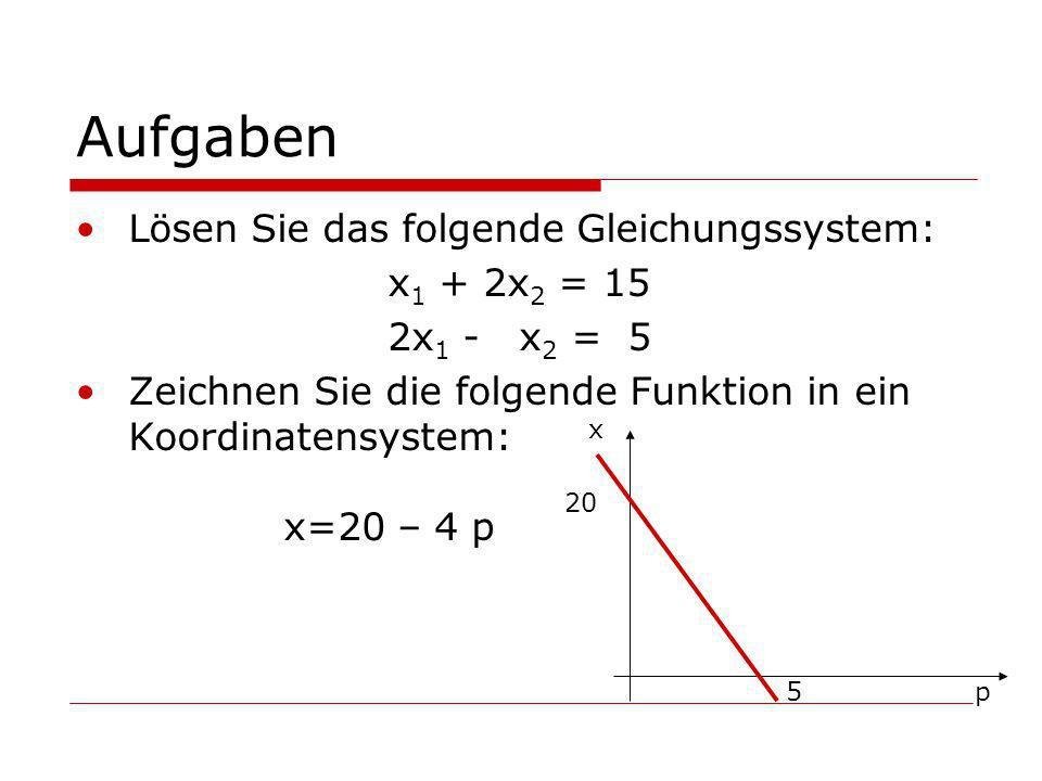 Aufgaben Lösen Sie das folgende Gleichungssystem: x 1 + 2x 2 = 15 2x 1 - x 2 = 5 Zeichnen Sie die folgende Funktion in ein Koordinatensystem: x=20 – 4