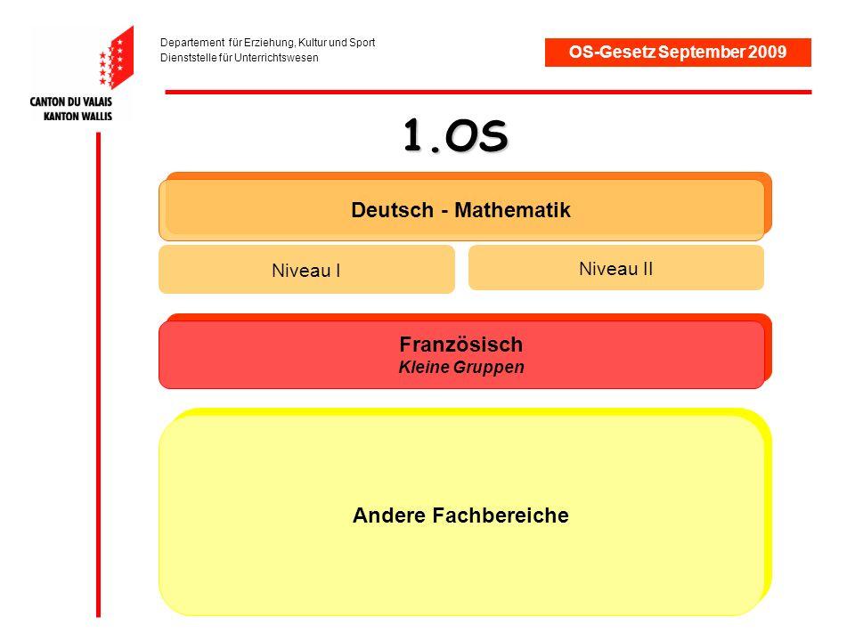 OS-Gesetz September 2009 2.OS Deutsch – Mathematik – Französisch – Naturwissenschaften Niveau I Niveau II Bilanz der beruflichen Orientierung Mitte des Schuljahres: - Zukünftige Ausbildungen - Wahl für die 3.