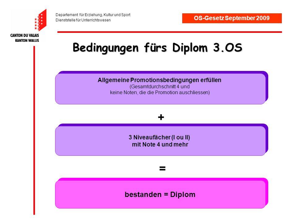 Departement für Erziehung, Kultur und Sport Dienststelle für Unterrichtswesen Nach der 3.