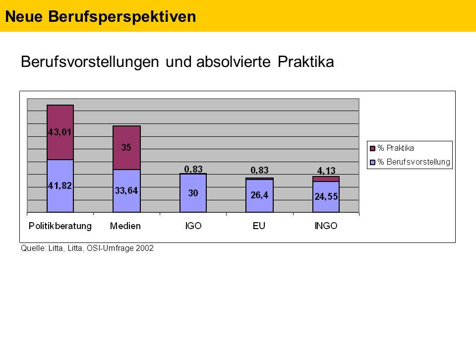 Neue Berufsperspektiven Berufsvorstellungen und absolvierte Praktika Quelle: Litta, Litta, OSI-Umfrage 2002